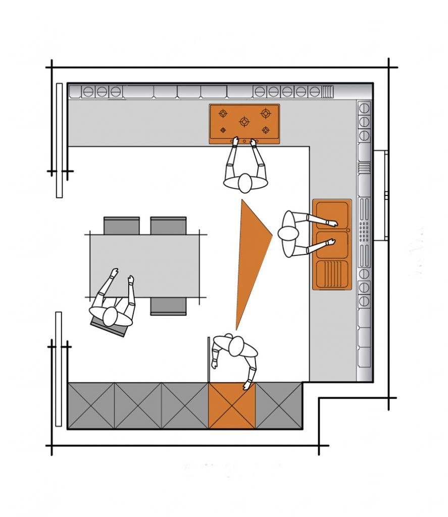 Triángulo de trabajo en la cocina esquema
